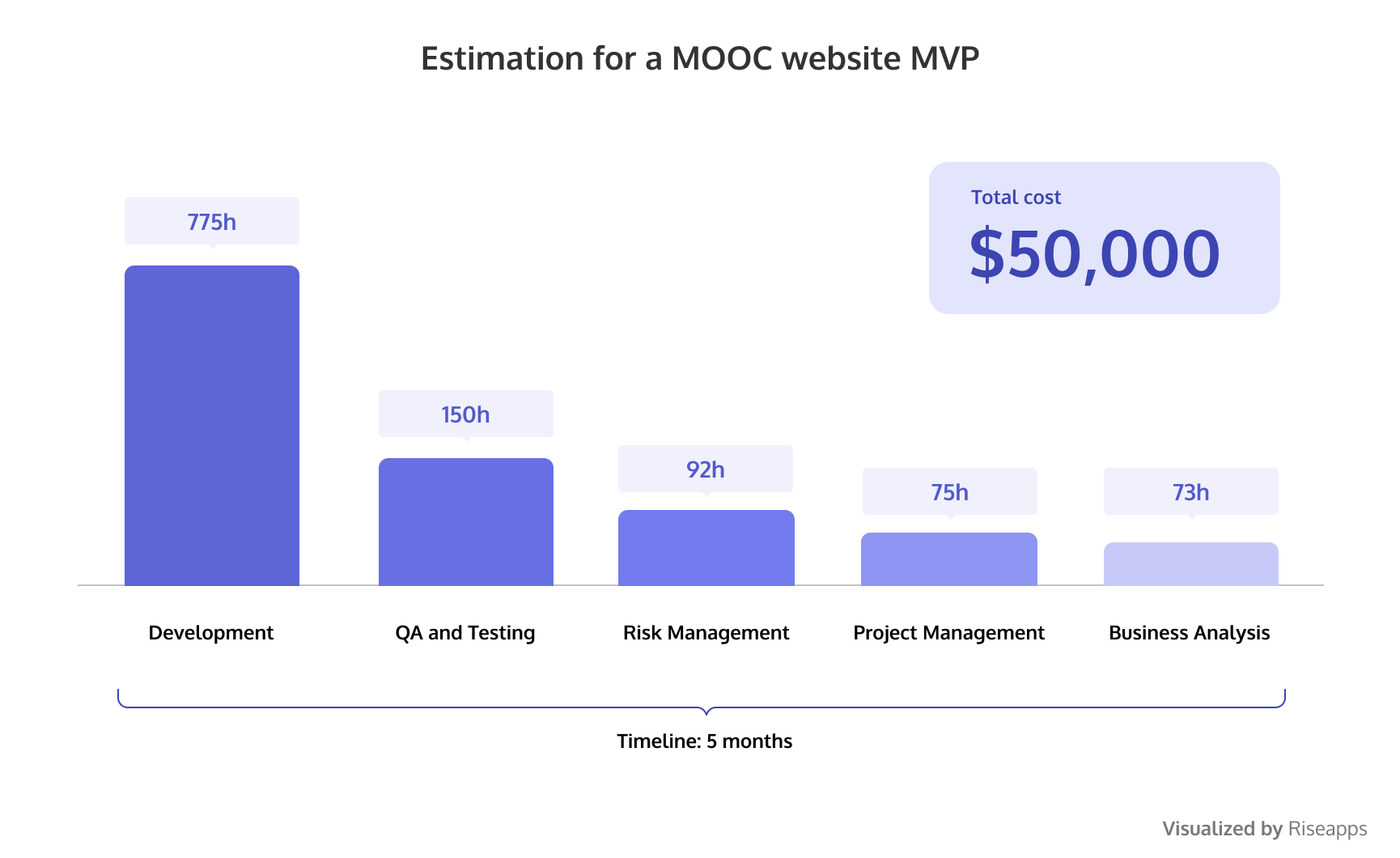 Estimation for a MOOC website MVP
