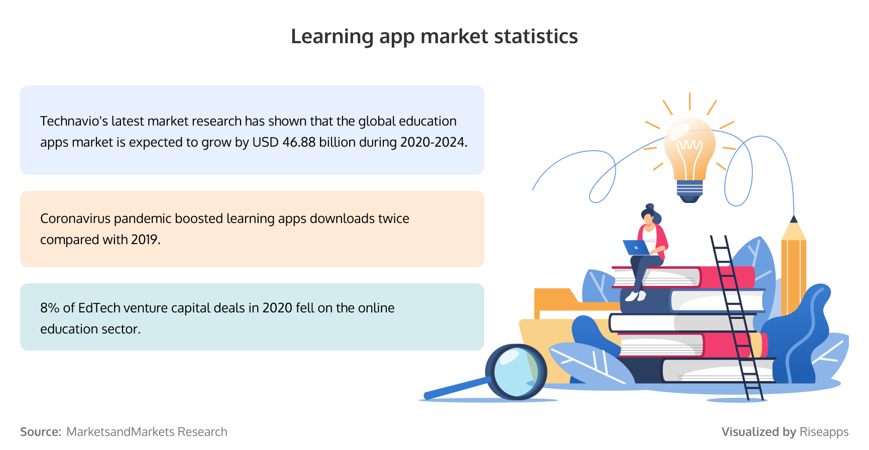 Reasons to build a learning app