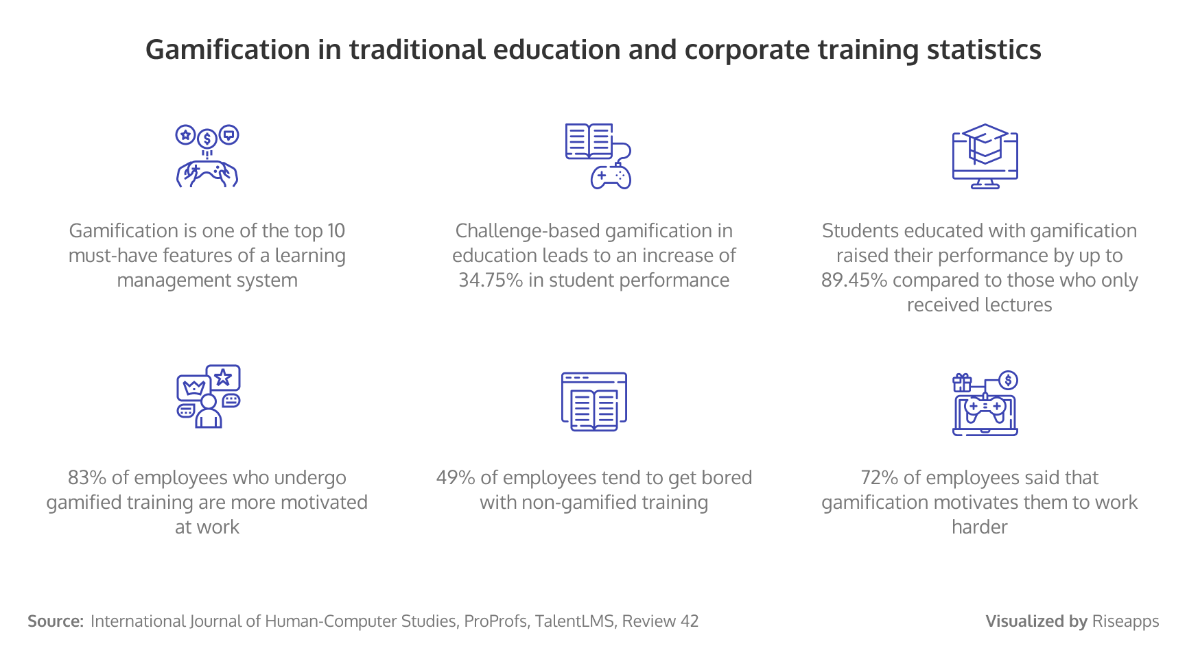 Gamification in traditional education and corporate training statistics