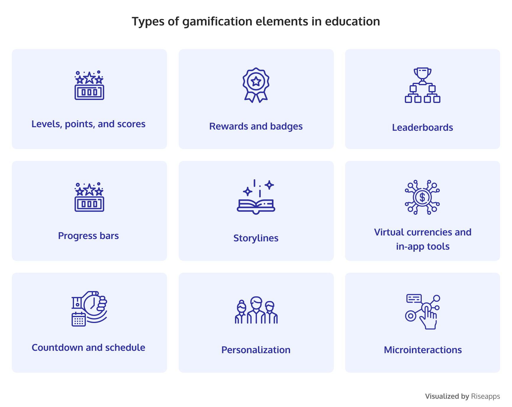 Types of gamification elements in education