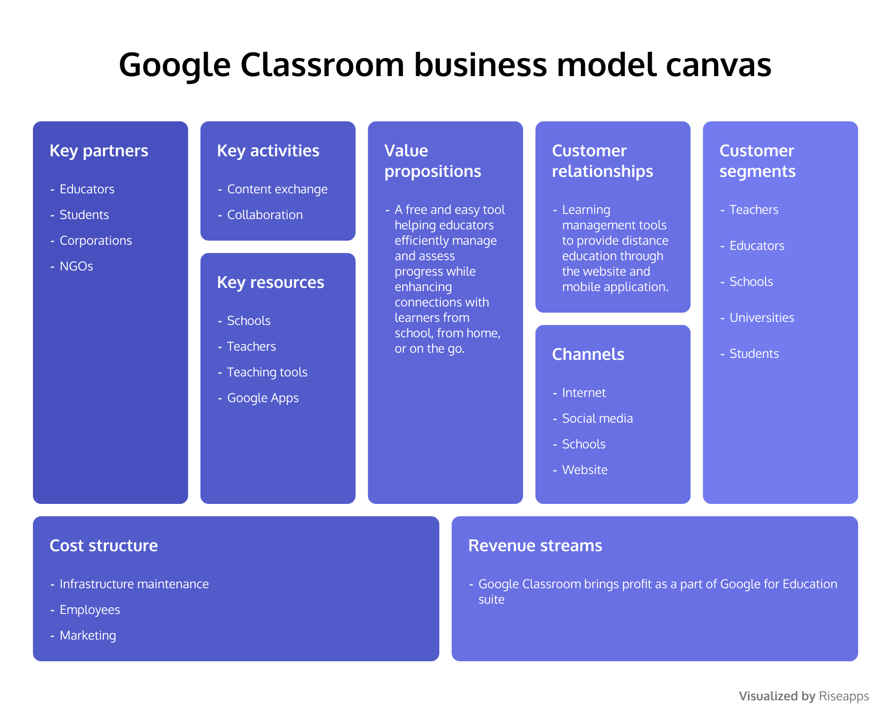 Google Classroom business model canvas