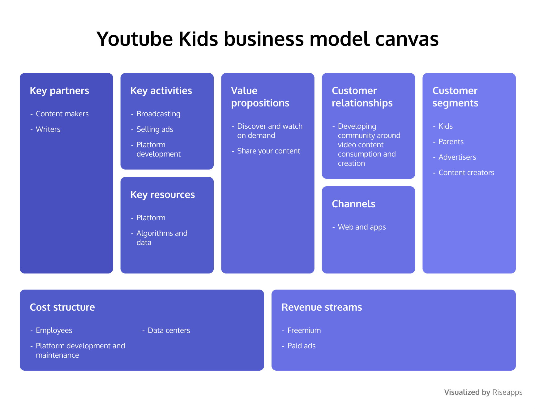 Youtube Kids business model canvas