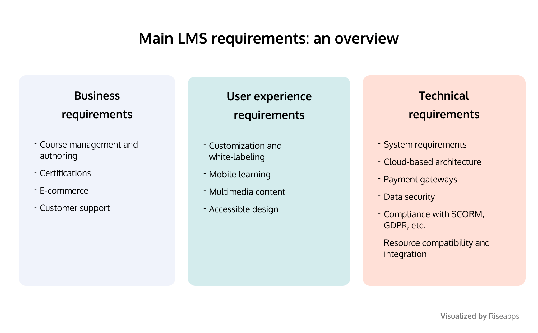 LMS requirements document: a learning management system requirements checklist