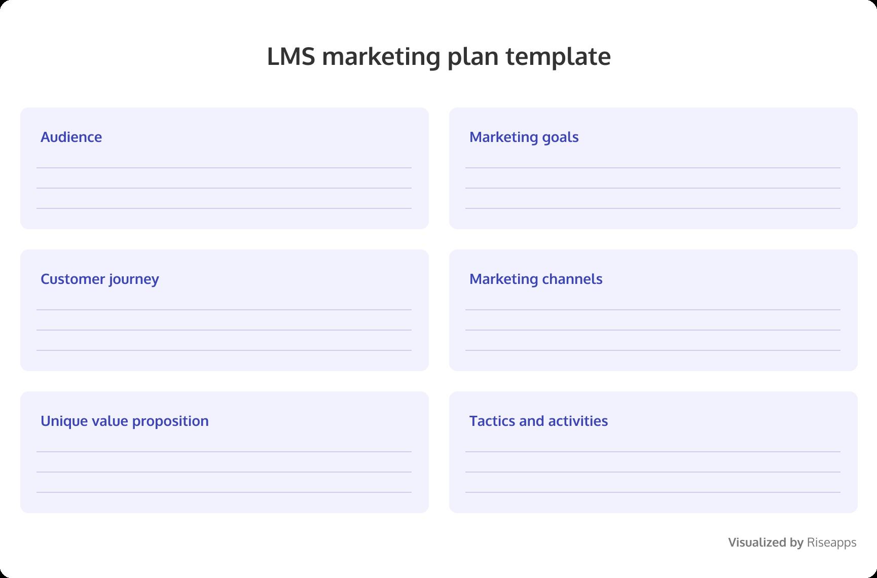 LMS marketing strategy plan