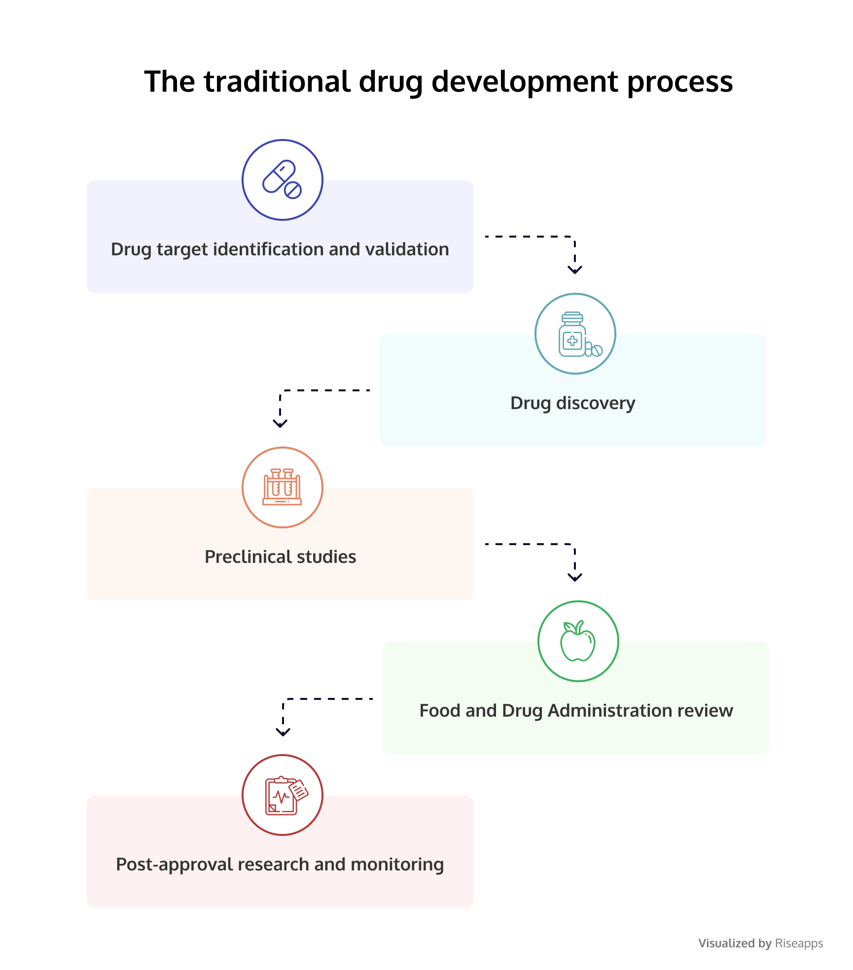 The traditional drug development process